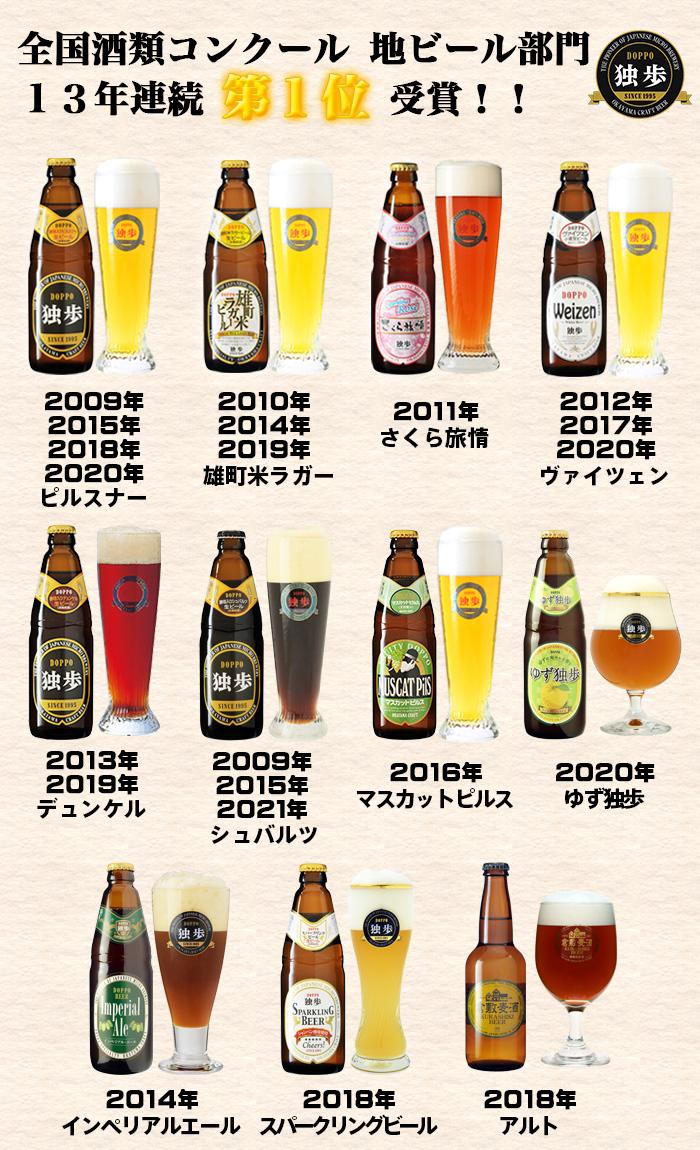 全国酒類コンクール 地ビール部門 8年連続第1位受賞