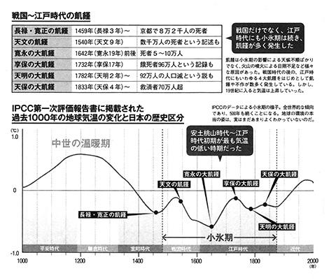 タツミムック (2014) 『地勢と統計から解き明かす! あなたの知らない日本史』 辰巳出版